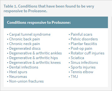 Table 1. Conditions that have been found to be very responsive to Prolozone.
